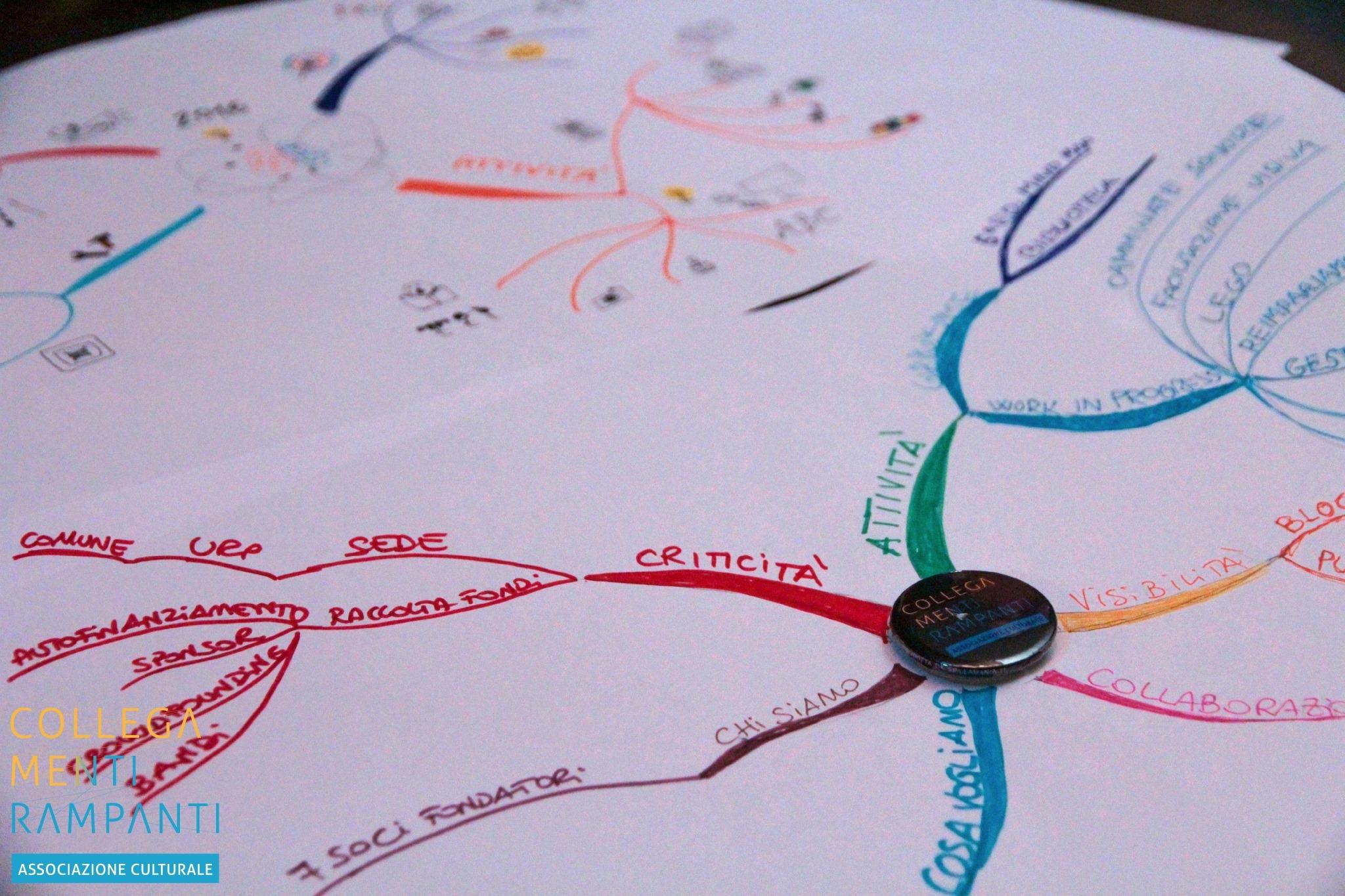 Laboratorio Mind Map E Castagne